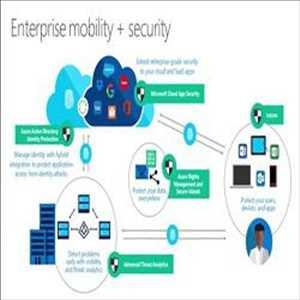Keamanan Mobilitas Perusahaan Pasar